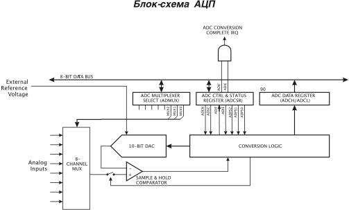 Блок-схема АЦП